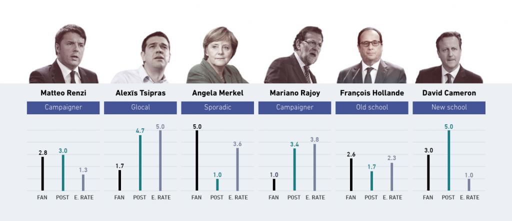 leader-europei-su-facebook