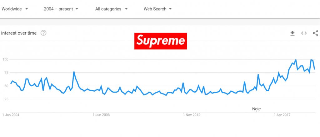 Grafico di Google Trends che mostra l'interesse nel tempo della keyword
