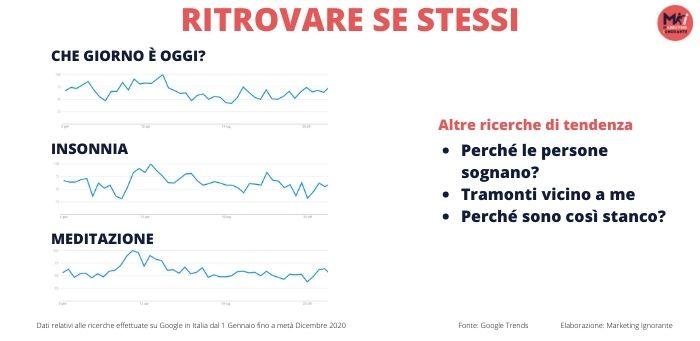 """Su Google Italia nel 2020, le keywords """"Che giorno è oggi?"""", """"Insonnia"""" e """"Meditazione"""", hanno avuto volumi di ricerca con picchi notevoli nei periodi di lockdown. Molto cercate anche """"perché le persone sognano?""""; """"Tramonti vicino a me""""; """"Perché sono così stanco?"""". Fonte: Marketing Ignorante"""