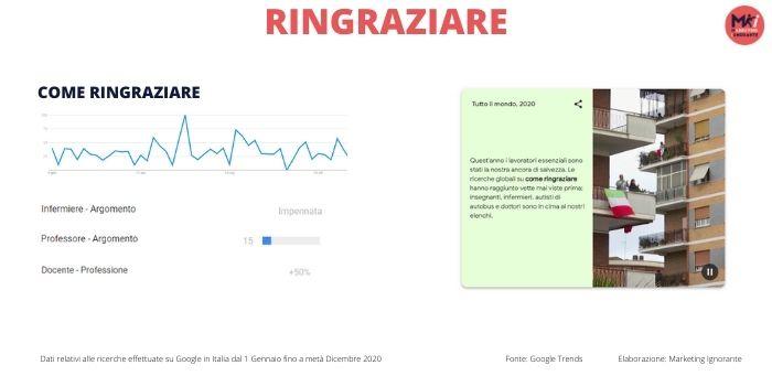 """Grafico estrapolato da Google Trends rispetto alla keyword """"come ringraziare"""" mostra ricerche costanti durante tutto l'anno. Fonte: Marketing Ignorante"""