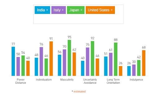 Analisi di marketing cross-culturale. Mettendo a paragone India, Italia, Giappone e Stati Uniti, è possibile vedere come ogni paese sia simile all'altro su alcuni fattori mentre presenta punteggi diversi rispetto ad altri. Fonte: Hofstede Insights