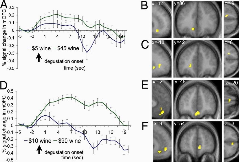 Grafico della percezione qualitativa durante l'esperimento di neuromarketing del vino di Hilke Plassmann (2007)