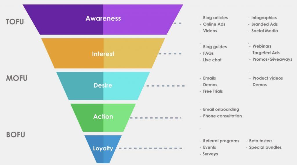 Funnel basato sul modello AIDA: Attrazione, Interesse, Desiderio, Azione