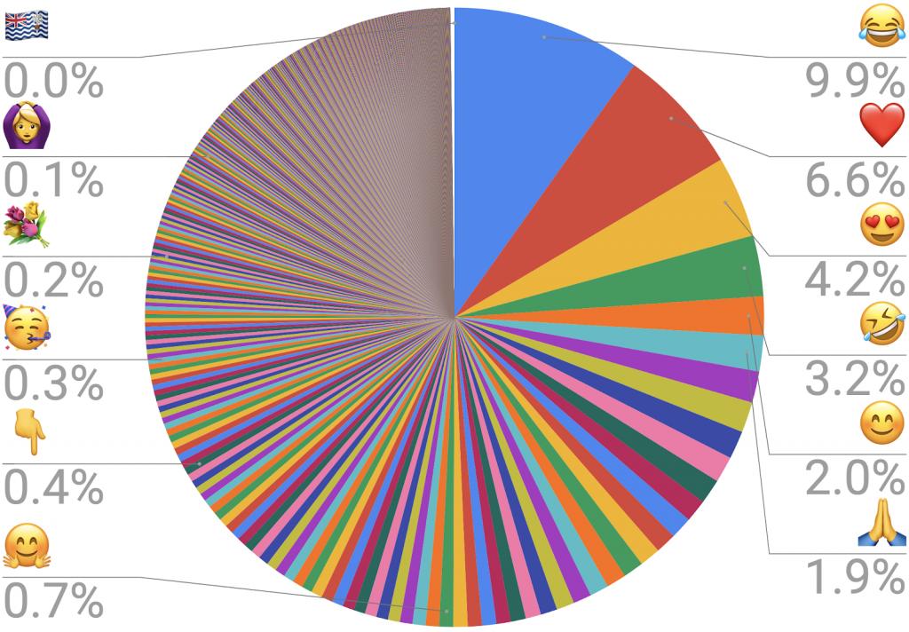 Grafico a torta che mostra la frequenza di utlizzo di alcune emoji, tra cui la faccina che ride, che è quella più utilizzata. fonte: https://home.unicode.org/emoji/emoji-frequency/